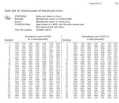 Solved Constructing Control Charts For Aluminum Cans