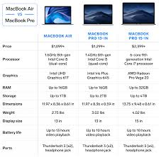Laptop Comparison Chart We Compared Apples Macbook Air And Macbook Pro To See Which