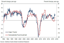 Stock Investment Chart This New Chart From Goldman Sachs Gs Should Make You