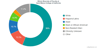 Smc English Chart Saint Marys College Of California Diversity Racial