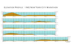 Nyc Marathon Elevation Chart 2013 New York City Marathon Elevation Profile City