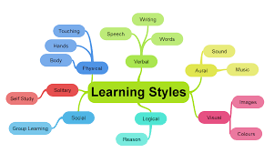 the psychology of effective learning mosaicproject s blog learning styles