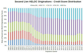 What Underwriters Look At Heloc Requirements And Eligibility Pointers