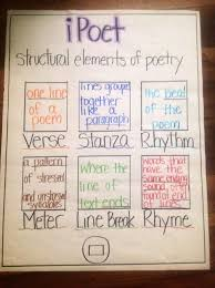 Elements Of Poetry Poetry Anchor Chart Teaching Poetry