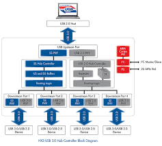 hx3 usb 3 0 hub controller hx3 3 0 hub controller block diagram click to enlarge hx3 3 0 hub controller block diagram
