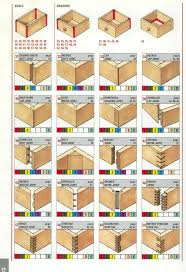 type of furniture wood. Joints For Boxes And Drawers Type Of Furniture Wood Y