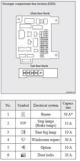 2010 mitsubishi lancer fuse box diagram 2010 image fuses maintenance mitsubishi asx owner s manual mitsubishi on 2010 mitsubishi lancer fuse box diagram
