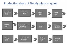 China Neodymium Magnets Magnets For Sale Ndfeb Magnets