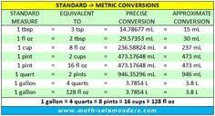 Standard Liquid Measurements Conversion Chart Converting