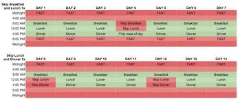 Breakfast Lunch And Dinner Chart Intermittent Fasting For Beginners Should You Skip