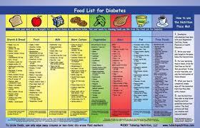 Printable Diabetic Food Chart Printable Diabetic Food Chart Plan 2020 Printable Calendar