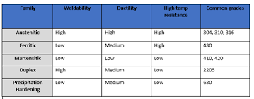 Corrosion Resistance Levels In Stainless Steel Ryerson