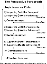 writing a persuasive essay writing a persuasive essay