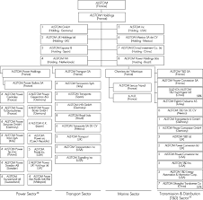 Singapore Power Organisation Chart Alstom Annual Report On Form 20 F