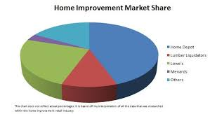 Home Depot Lumber Prices Chart Competitors The Home Depot