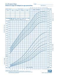 Infant Percentile Chart Infant Bmi Percentile Chart Template Easybusinessfinance Net