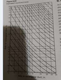 Friction Chart For Round Duct Solved For A Central Air Conditioning System Air Flow Rat