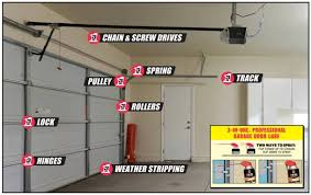 squeaky garage doorGarage How To Lubricate Garage Door  Home Garage Ideas