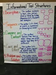 Main Ideas And Details Informational Text Anchor Chart
