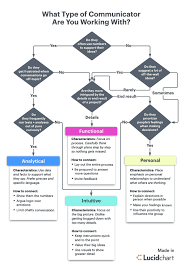 Flow Chart Styles Communication Styles Flow Chart Communication Styles