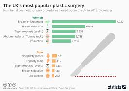 Chart The Uks Most Popular Plastic Surgery Statista