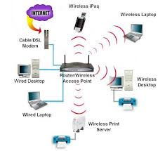 cartoon networks network diagram example telecommunications how to setup a wireless home network part 1 information technology