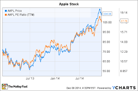 Apple Inc Stock Soared 42 In 2014 What You Need To