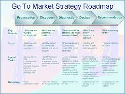 Marketing Strategy Template Go To Market Strategy Go To Market