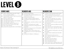 F And P Instructional Level Chart