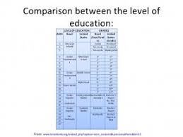 American Educational System Education In Poland