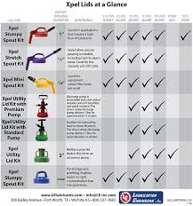 Engine Oil Color Chart Oil Storage Transfer Containers Lubrication Engineers
