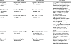 Overview Of Studies Of Ictogenesis In Genetic And Post