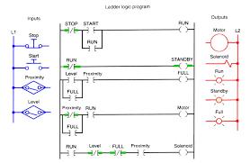 plc program for bottle filling ladder logic engineering in 2019 plc program for bottle filling ladder logic