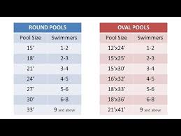 oval above ground pool sizes. Beautiful Sizes Choosing A Pool Size Essential Above Ground Buyers Guide Intended Oval Sizes F