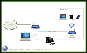 computer network options wired and wireless solutions for home home network design at Wireless Access Point Network Diagram
