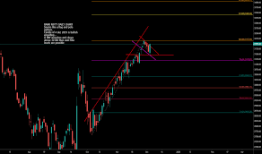 Banknifty Index Charts And Quotes Tradingview