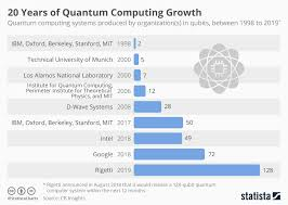 Chart 20 Years Of Quantum Computing Growth Statista