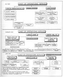 University Of Utah Hospital Org Chart Ww2 Military Hospitals Ww2 Us Medical Research Centre