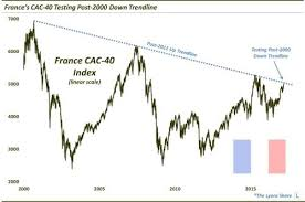 French Stocks Are Nearing A Historic Breakout Investing