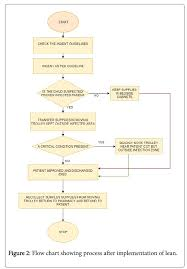 Cssd Workflow Chart Minimizing Waste In Neonatal Intensive Care Units By