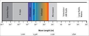 Nm Chart 1 Spectral Chart Source Short N M Nasa Remote Sensing