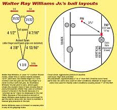 Bowling Ball Finger Pitch Chart White Papers Articles Kegel Built For Bowling