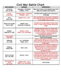 Battle Chart Civil War Battles Chart Worksheet Bedowntowndaytona Com