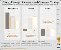 endurance best for improving aerobic capacity vo2max and concur both strength and endurance is best for body fat reduction