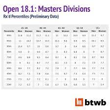 Crossfit Open 18 1 Preliminary Analysis Btwb Blog