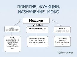 Презентация на тему МСФО в банках Магистерская диссертация  3 ПОНЯТИЕ