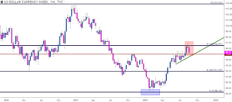 Us Dollar Chart Support In Focus Ahead Of Jackson Hole