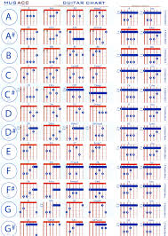 All Guitar Bar Chords Chart Easy Bar Chords Accomplice Music
