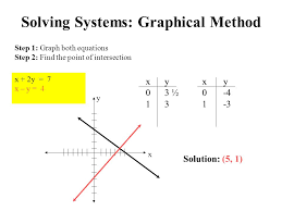 2 solving systems graphical method step 1 graph both equations step 2 find the point of intersection y x x 2y 7 x y 4 x yx y 0 3 ½ 0 4 1 3 1 3
