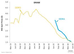 Dram Spot Prices May 2016 Acteve